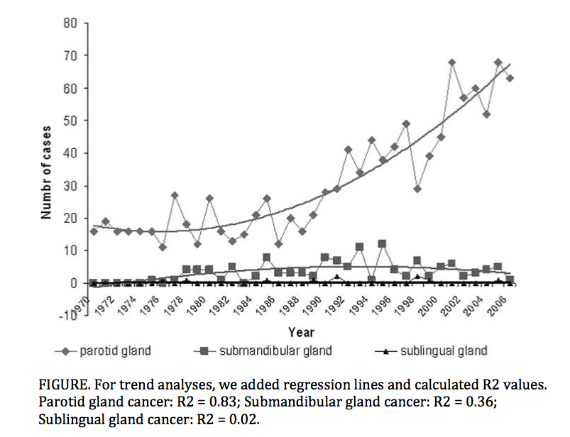 Israel_parotid_gtland_cancer.png