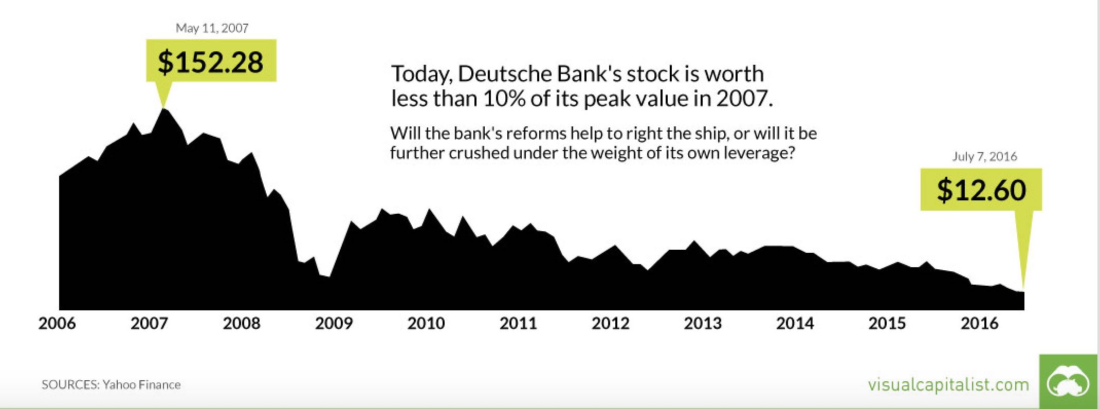 Deutsche_bank_Visualcapitalist.jpg