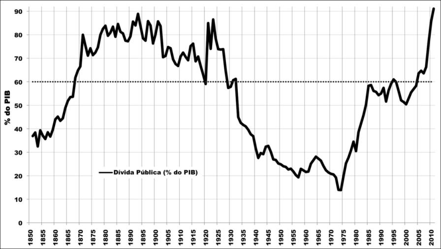 divida_publica_portuguesa_1850_2010.png